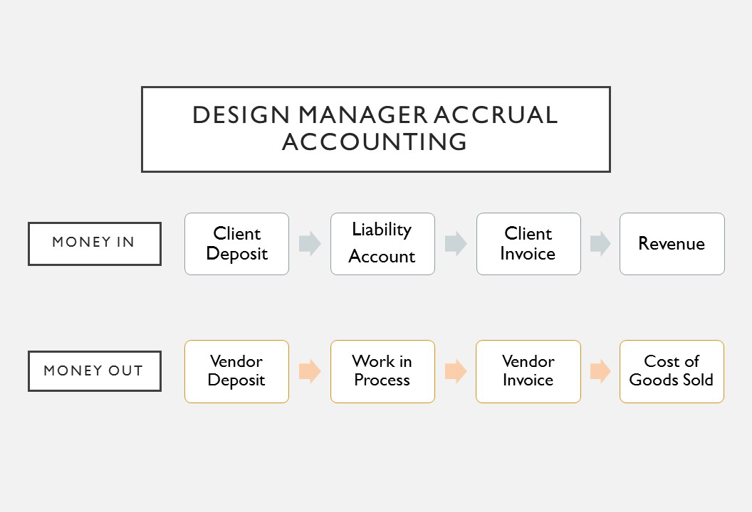 design-manager-accrual-accounting-photoshop